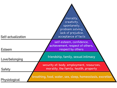 500px-Maslow's_Hierarchy_of_Needs.png