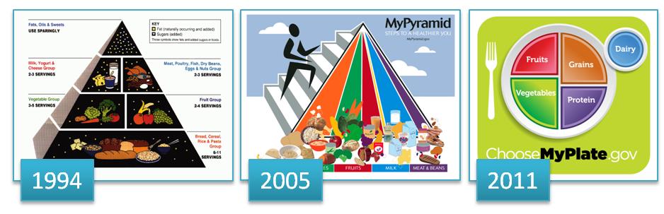 Food-pyramid-history