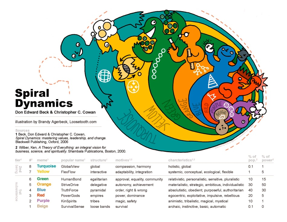 spiral-dynamic-image.jpg